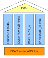 Illustration of EDA Tools for AMS flow