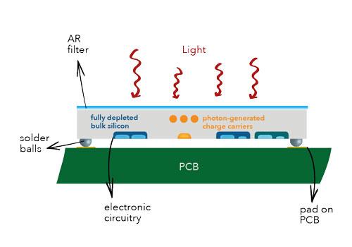 ESPROS Photonics OHC15L