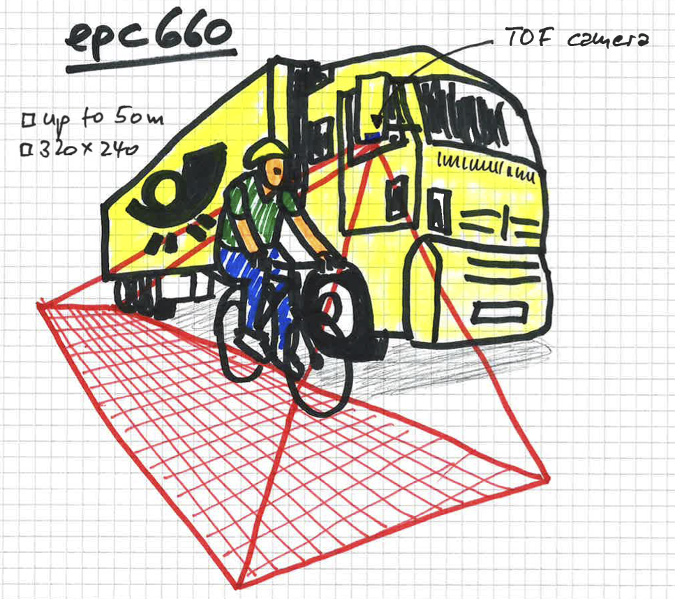 Drawing of a bikerider netxt to truck with blind spot detection application