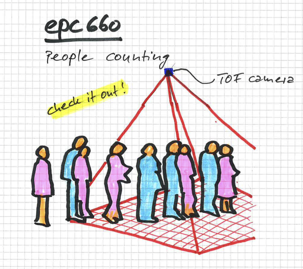 Drawing of people counting wih epc660 sensor
